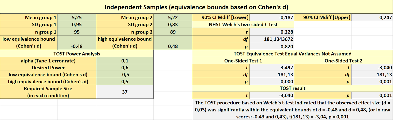 The 20% Statistician: TOST equivalence testing R package (TOSTER