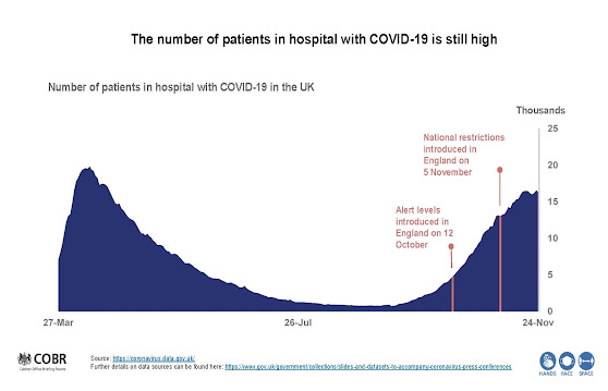 UK COVID hospitalisations to 21 Nov UK Briefing 261120