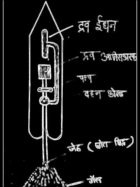 रॉकेट क्या है? रॉकेट का सिद्धांत। रॉकेट कैसे बनता है? रॉकेट कैसे उड़ता है? रोकेट नोदन, रॉकेट की खोज किसने और कब की। रॉकेट का ईंधन, संरचना, भारत के प्रमुख रॉकेट और प्रक्षेपण स्थल।