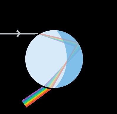 Ανάλυση του φωτός από μια σταγόνα νερού