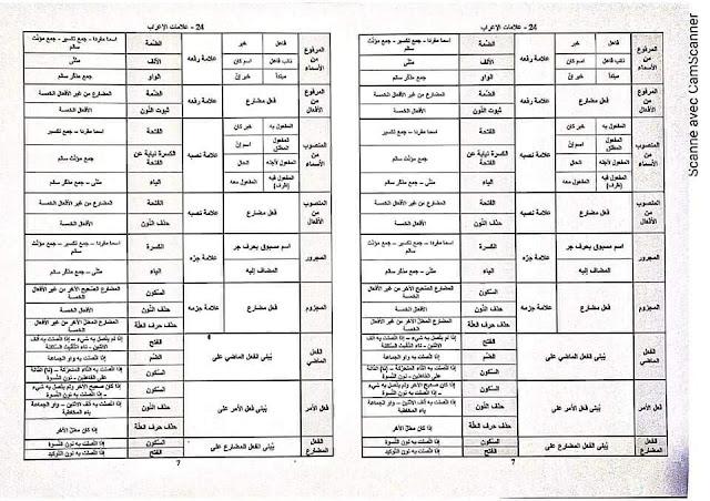 مطبوعة في القواعد  لعلامات الإعراب موجهة لتلاميذ السنة 4 + 5 من التعليم الابتدائي