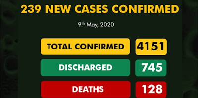 COVID-19 Cases Hit 4151 With 745 Discharged And 128 Deaths