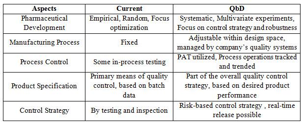 Traditional approach & Enhanced QbD approach