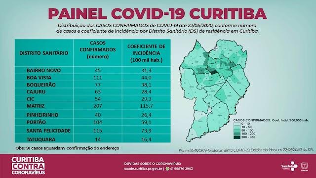 Curitiba tem mais uma morte e oito novos casos de covid-19