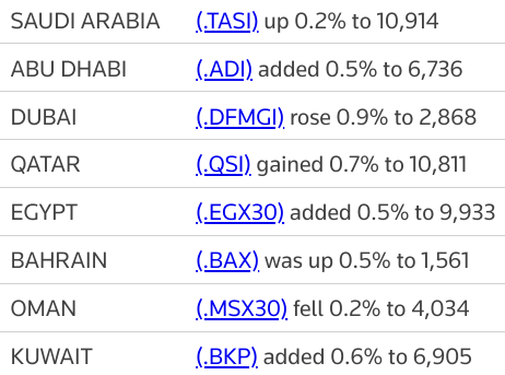 MIDEAST STOCKS Rising oil prices, economic recovery lift Gulf stocks | Reuters