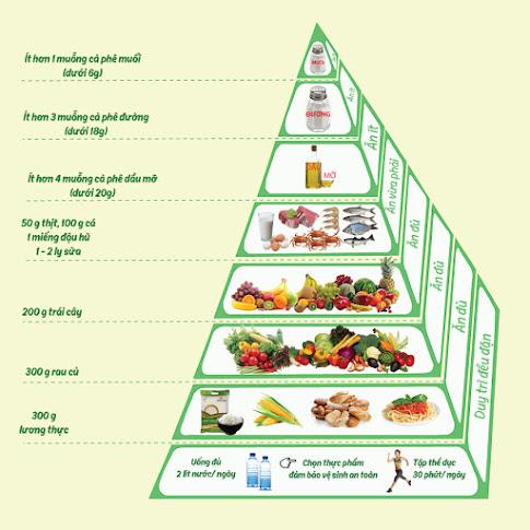 Những thực phẩm người bệnh động kinh nên sử dụng