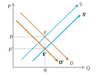 Kedua kurva bergeser ke arah berlawanan secara seimbang permintaan ke kiri, penawaran ke kanan