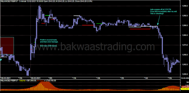Day-Trading-Chart-RELIANCE