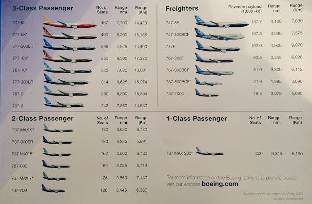 Commercial Report on Boeing Airplanes
