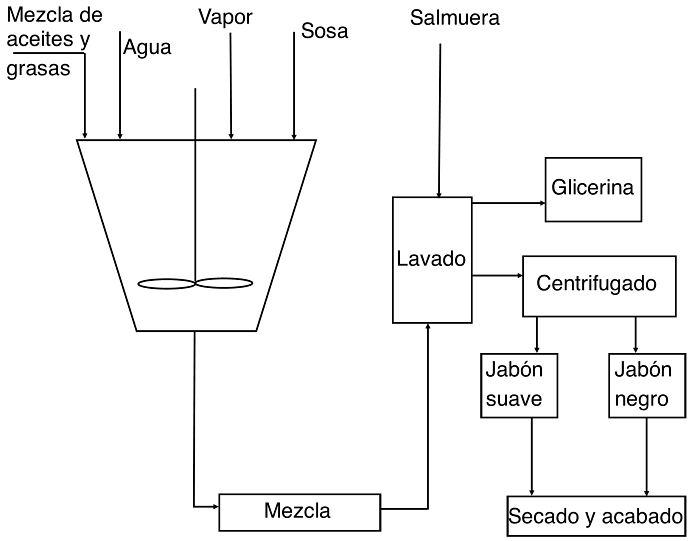 Diagrama de bloque del proceso de saponificación continuo