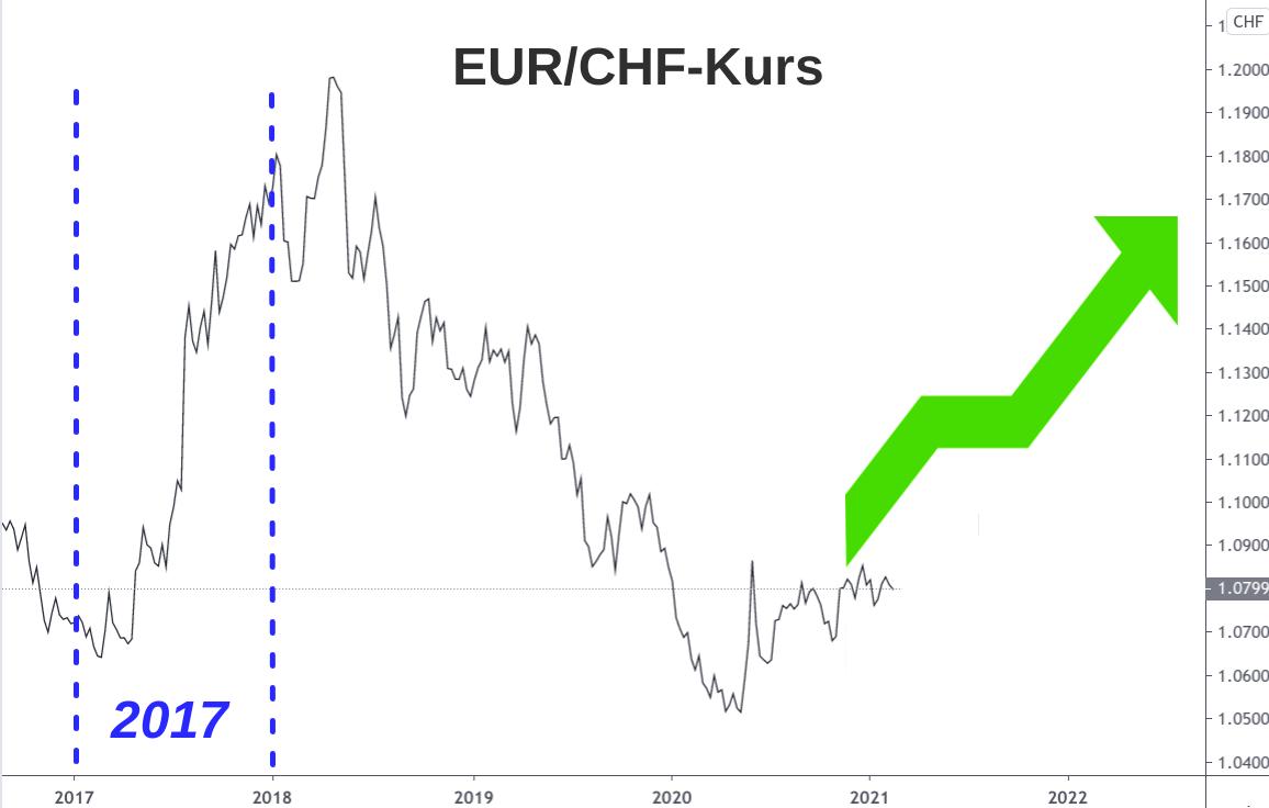 Linienchart Wechselkurs Euro Schweizer Franken 2017 bis 2021