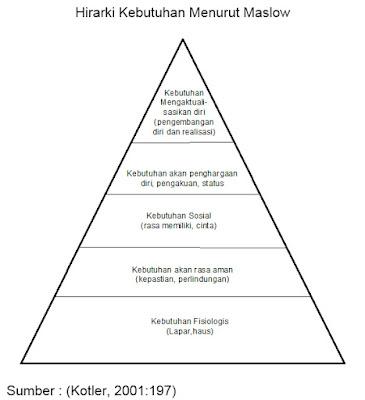 Hirarki Kebutuhan Menurut Maslow