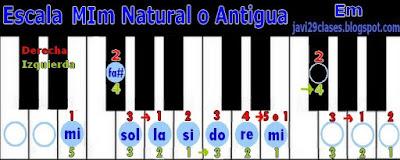 MIm en piano o teclado, digitación Em