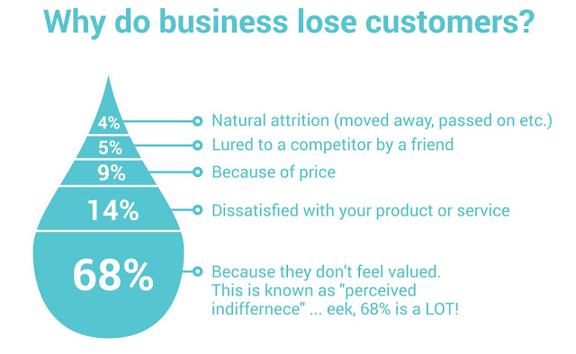 why-companies-lose-customers