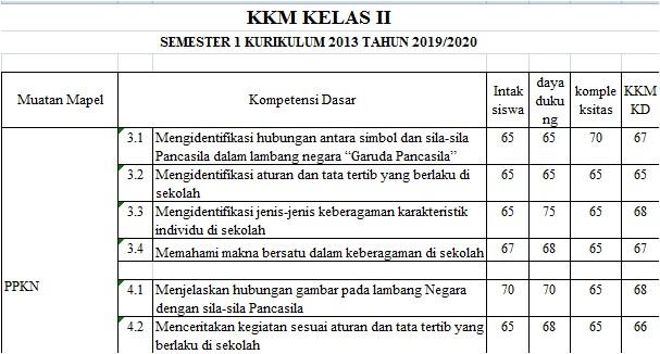 KKM Kelas 2 SD/MI Semester 1 Kurikulum 2013 Tahun 2019/2020 - Mutu Guruku