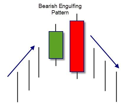 แท่งเทียน Bearish Engulfing