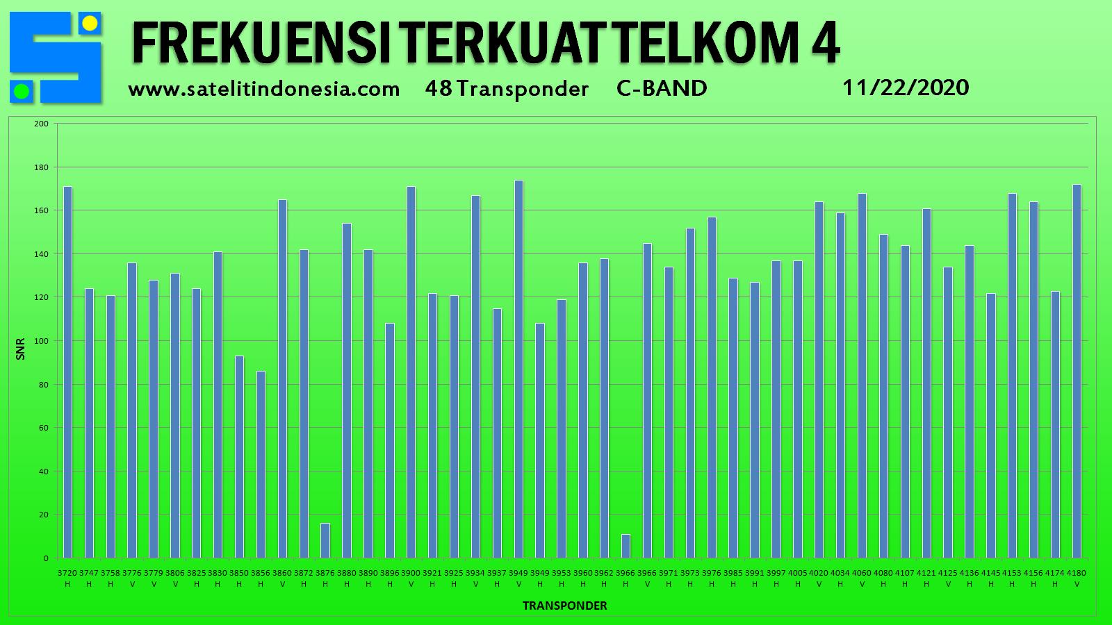 sinyal transponder terkuat satelit Telkom 4