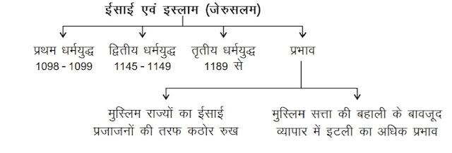 Chapter-4 The Central Islamic Lands  11th class history CBSE notes in hindi medium