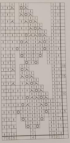 patron diagrama grafico