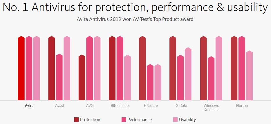 avira-antivirus-pro-free-download