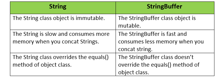 String vs StringBuffer in Java