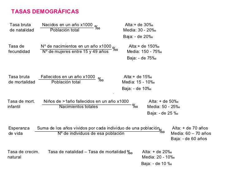 La mochila de Mayte: Tablas de valoración de tasas demográficas e IDH