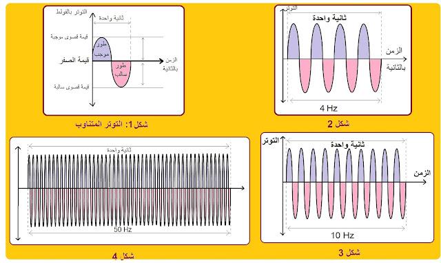 تعريف التردد في اللغة العربية , وحدات الهرتز , التحويل من كيلو هرتز إلى هرتز , اجهزة قياس التردد الكهربائي , التردد الكهربائي في الاردن , التردد الكهربائي في السعودية , التردد الكهربائي في الامارات ,  التردد الكهربائي في قطر , تردد الكهرباء في المغرب