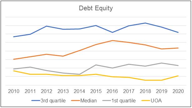 UOA vs Peer Debt Equity