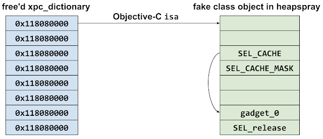 This diagram shows a Objective-C object on the left, where every aligned qword has been replaced with the heapspray target value of 0x118080000. The first qword is the Objective-C object's isa pointer, which now points in to the heapspray. In the heapspray they craft a fake selector cache pointer at offset +0x10, which then points back in to the heapspray at offset +0x30 where there's a pointer to gadget_0 followed by a pointer to the release selector.