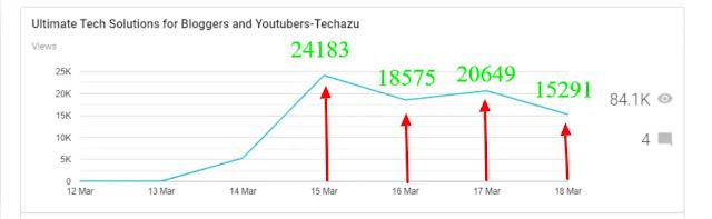 Blogger Stats pageviews of techazu