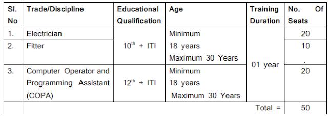 NHPC Limited Trade Apprentice 50 Posts Online Form