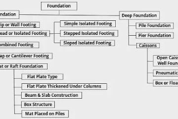 Types of Foundation Used in Civil Engineering Constructions