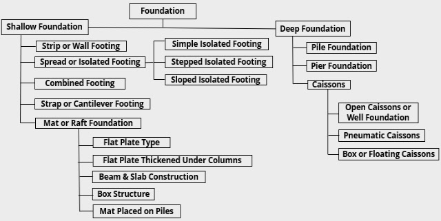 Types of foundations used in Civil Engineering constructions