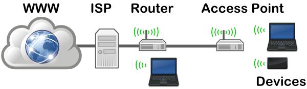 Access point umumnya disandingkan dengan Router