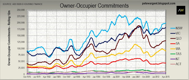Owner-occupier commitments 2