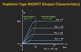 Depletion type MOSFET output characteristic