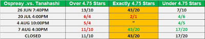 G1 Climax 29 Observer Star Ratings Betting - Ospreay .vs. Tanahashi