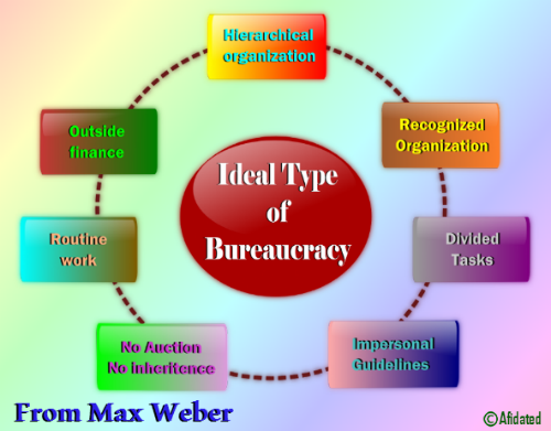 max weber theory of bureaucracy