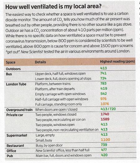 Comparison of how well air ventilation measurements (Source: New Scientist, 21 Aug 2021)