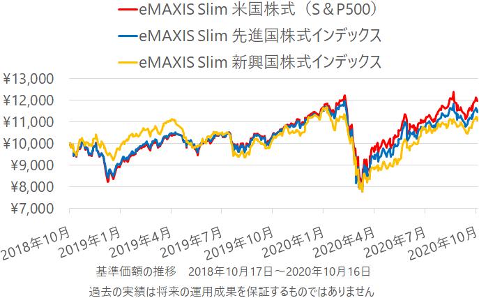 eMAXIS Slim 米国株式(S&P500)・同 先進国株式インデックス・同 新興国株式インデックスの基準価額の推移(チャート)