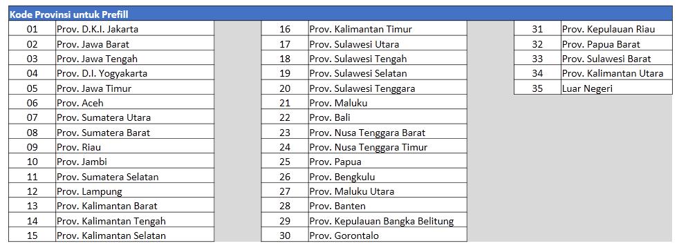 kode provinsi prefill