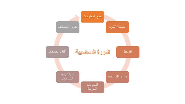مراحل الدورة المحاسبية