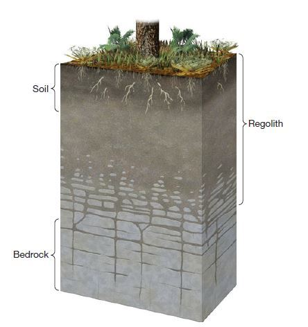 Vertical cross section from surface to bedrock showing the relationship between soil and regolith