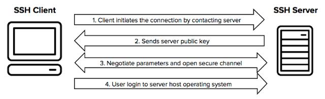Proses Cara Kerja SSH
