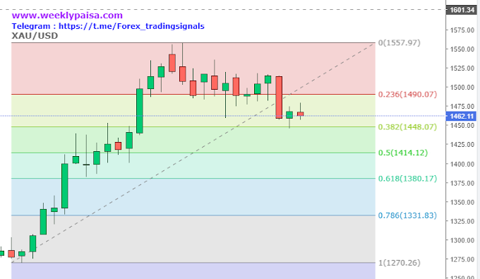 Gold XAU/USD Weekly analysis 25 - 29 Nov