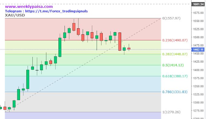 Gold XAU/USD Weekly analysis 25 - 29 Nov