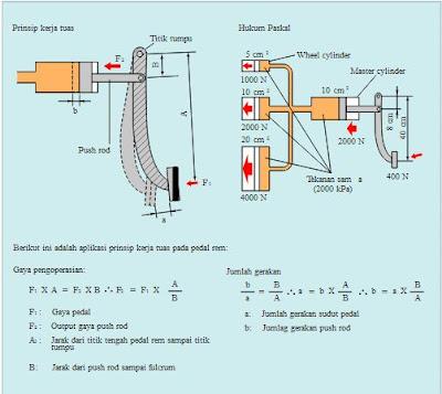 Rem merupakan salah satu komponen yang paling penting penting pada sebuah mobil Cara Kerja Sistem Rem Pada Mobil