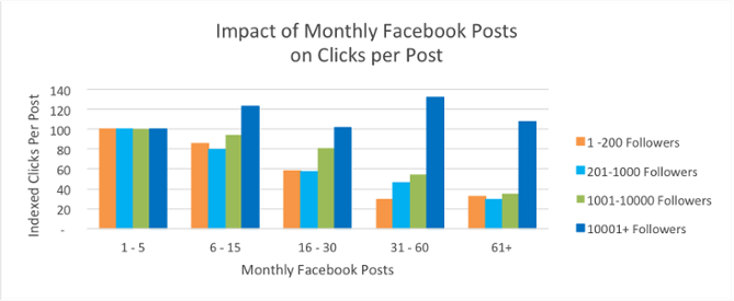3 Tips To Make Your Facebook Post Perform Better