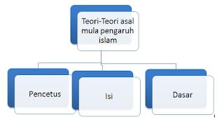 Teori-teori asal mula pengaruh islam di nusantara
