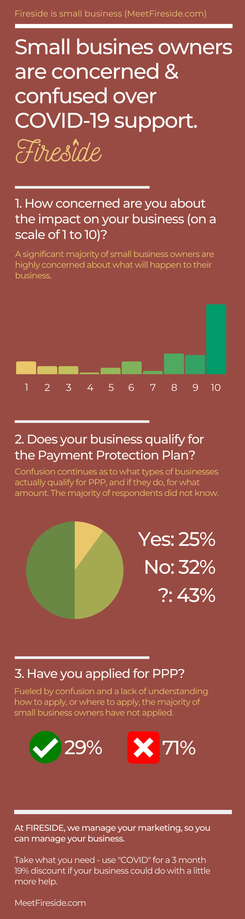 Small Business Owners Are Concerned and Confused over COVID-19 Support #infographic